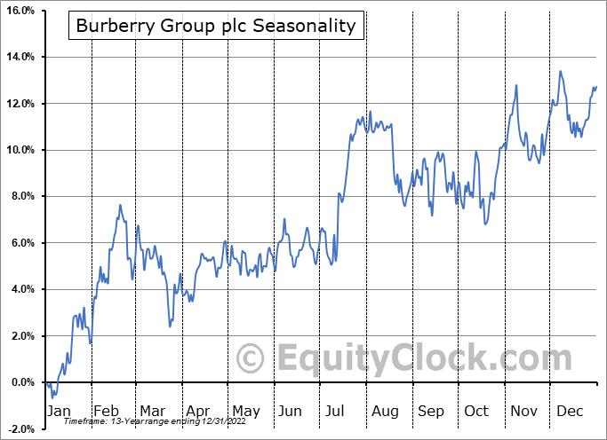 Burberry Group plc (OTCMKT:BURBY) Seasonal Chart