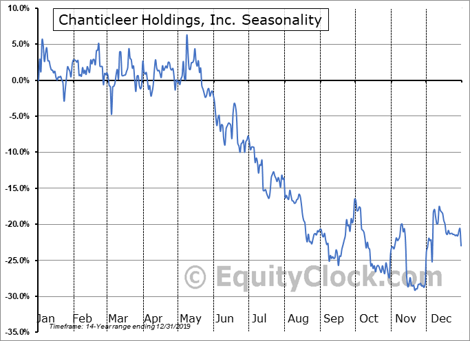 Chanticleer Holdings, Inc. (NASD:BURG) Seasonal Chart