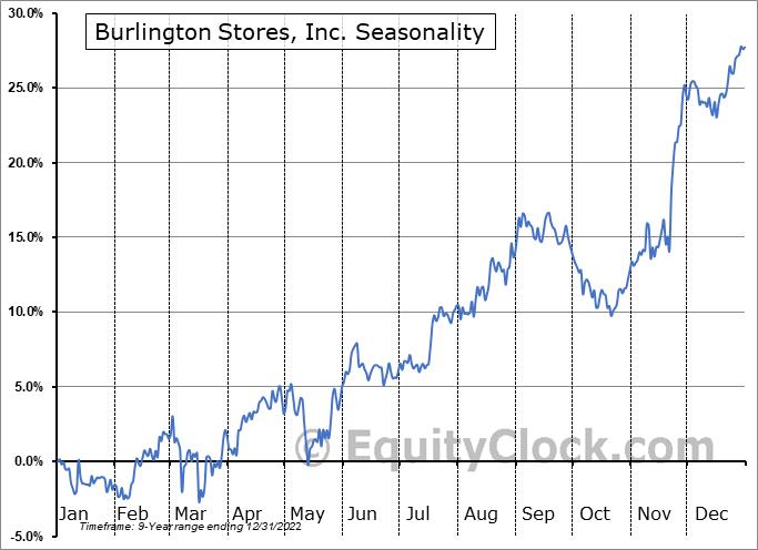 Burlington Stores, Inc. (NYSE:BURL) Seasonal Chart