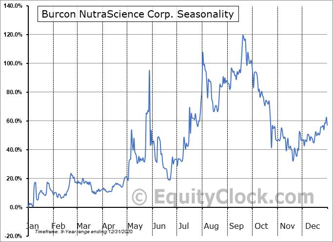 Burcon NutraScience Corp. (OTCMKT:BUROF) Seasonal Chart