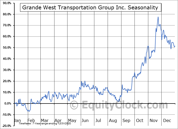 Grande West Transportation Group Inc. (TSXV:BUS.V) Seasonal Chart