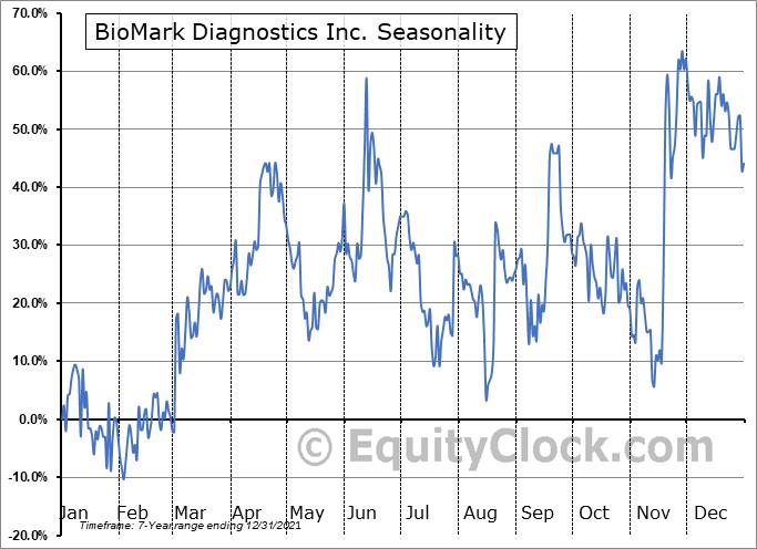 BioMark Diagnostics Inc. (CSE:BUX.CA) Seasonal Chart