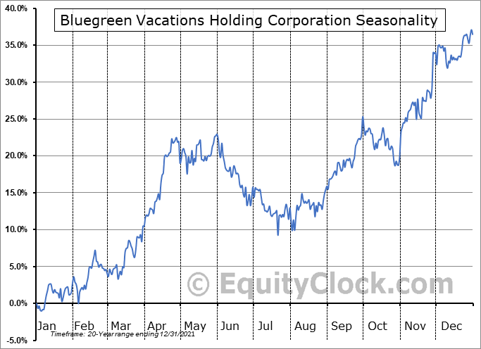 Bluegreen Vacations Holding Corporation (NYSE:BVH) Seasonal Chart
