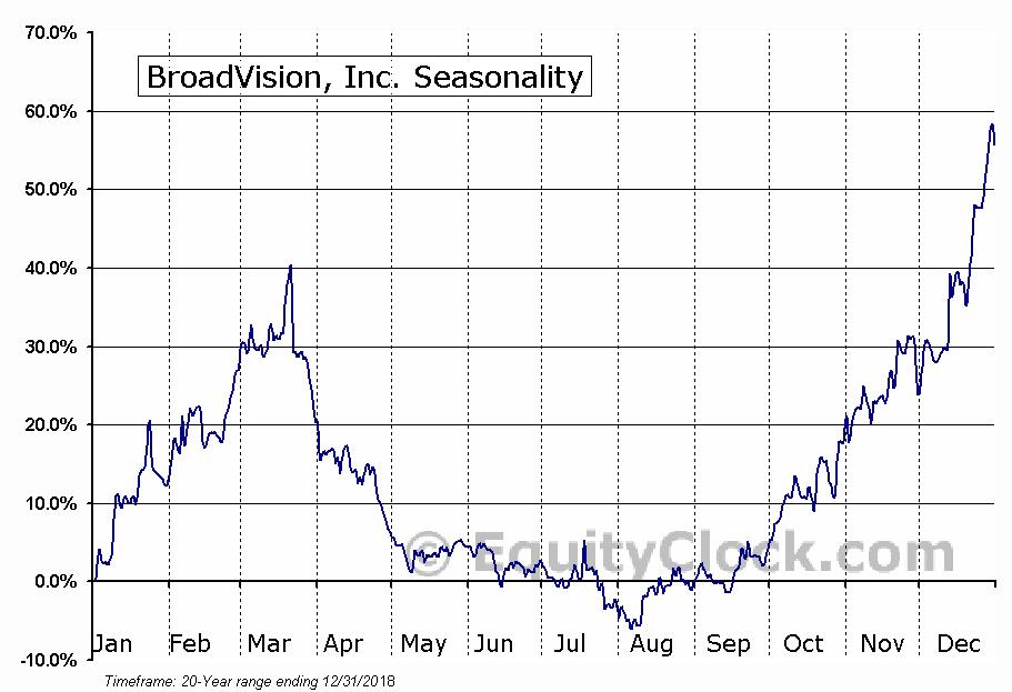 BroadVision, Inc. (NASD:BVSN) Seasonal Chart