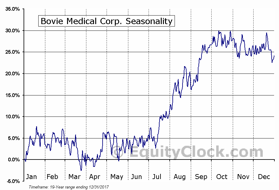 Bovie Medical Corp. (AMEX:BVX) Seasonal Chart