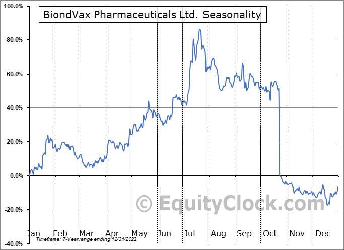 BiondVax Pharmaceuticals Ltd. (NASD:BVXV) Seasonal Chart