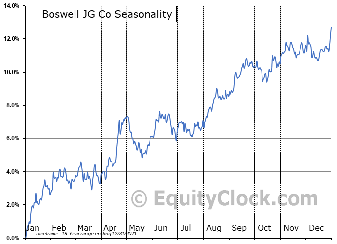 Boswell JG Co (OTCMKT:BWEL) Seasonal Chart
