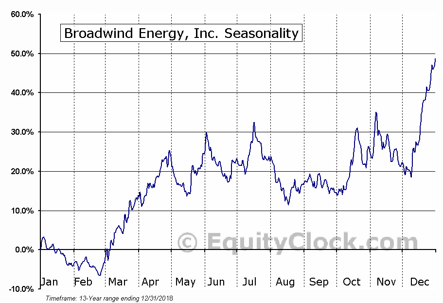 Broadwind Energy, Inc. (NASD:BWEN) Seasonal Chart