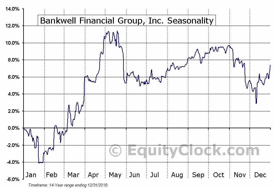 Bankwell Financial Group, Inc. (NASD:BWFG) Seasonal Chart
