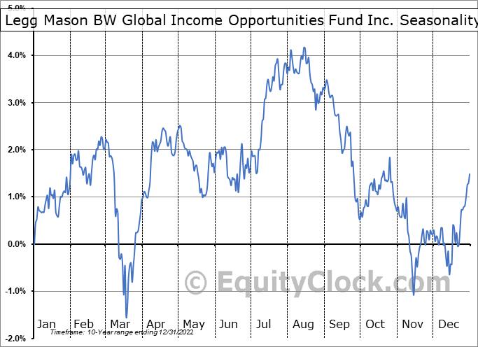 Legg Mason BW Global Income Opportunities Fund Inc. (NYSE:BWG) Seasonal Chart