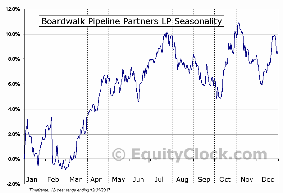Boardwalk Pipeline Partners LP (NYSE:BWP) Seasonal Chart