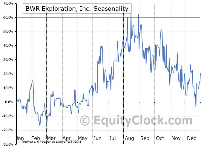BWR Exploration, Inc. (TSXV:BWR.V) Seasonal Chart