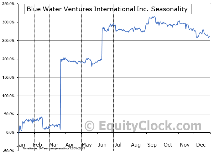 Blue Water Ventures International Inc. (OTCMKT:BWVI) Seasonal Chart