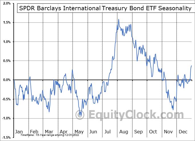 SPDR Barclays International Treasury Bond ETF (NYSE:BWX) Seasonal Chart