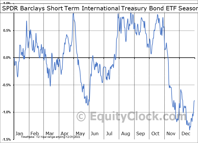 SPDR Barclays Short Term International Treasury Bond ETF (NYSE:BWZ) Seasonal Chart