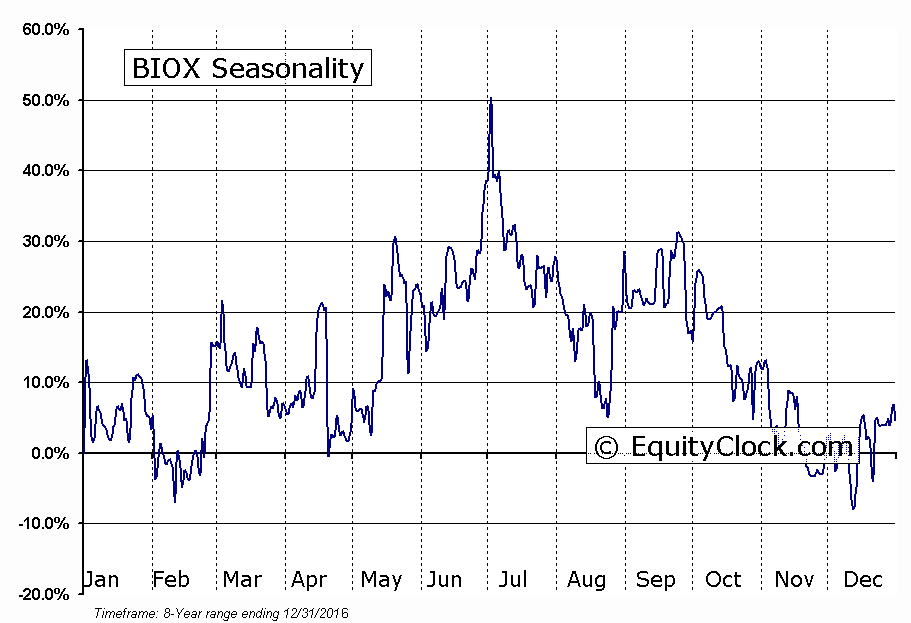 BIOX (TSE:BX) Seasonal Chart
