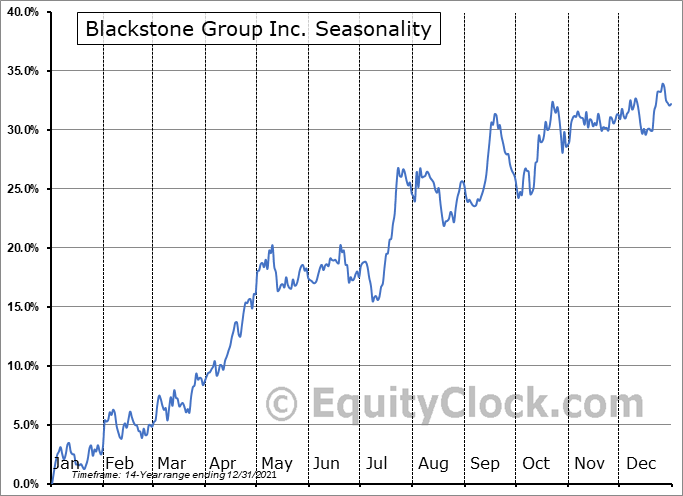Blackstone Group Inc. (NYSE:BX) Seasonal Chart
