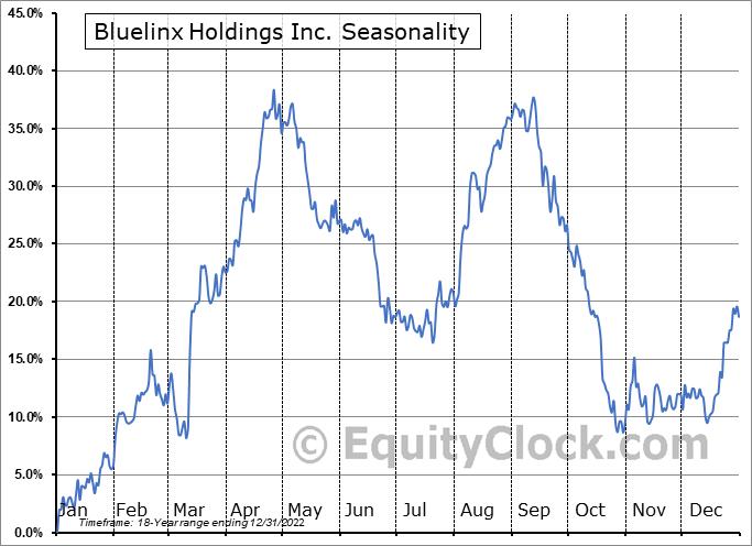 Bluelinx Holdings Inc. (NYSE:BXC) Seasonal Chart