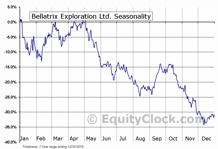 Bellatrix Exploration Ltd. (NYSE:BXE) Seasonal Chart