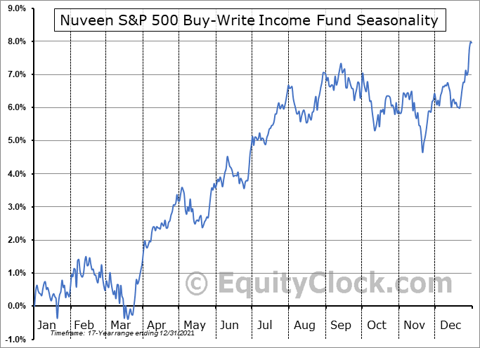 Nuveen S&P 500 Buy-Write Income Fund (NYSE:BXMX) Seasonal Chart