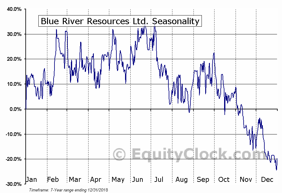Blue River Resources Ltd. Seasonal Chart