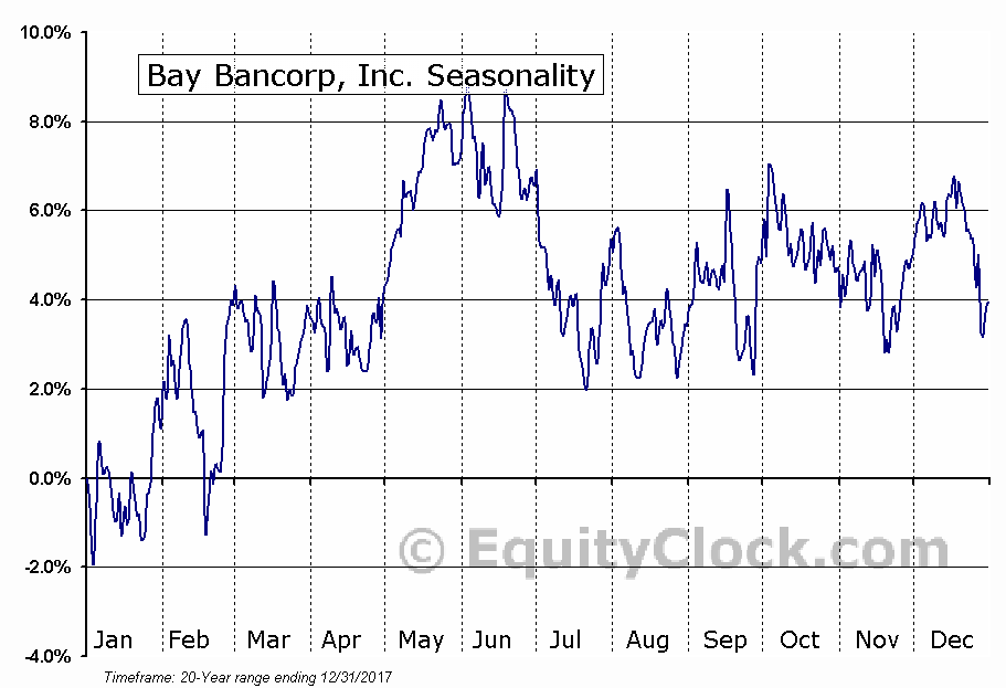 Bay Bancorp, Inc. (NASD:BYBK) Seasonal Chart