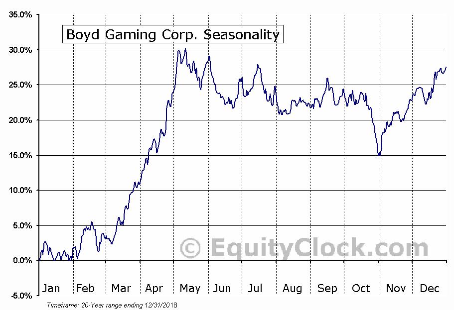 Boyd Gaming Corp. (NYSE:BYD) Seasonal Chart