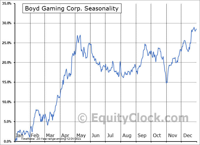Boyd Gaming Corp. (NYSE:BYD) Seasonal Chart