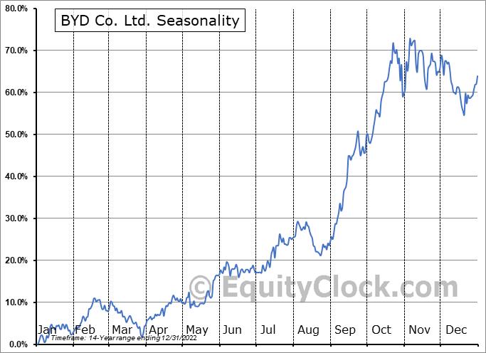 BYD Co. Ltd. (OTCMKT:BYDDF) Seasonal Chart