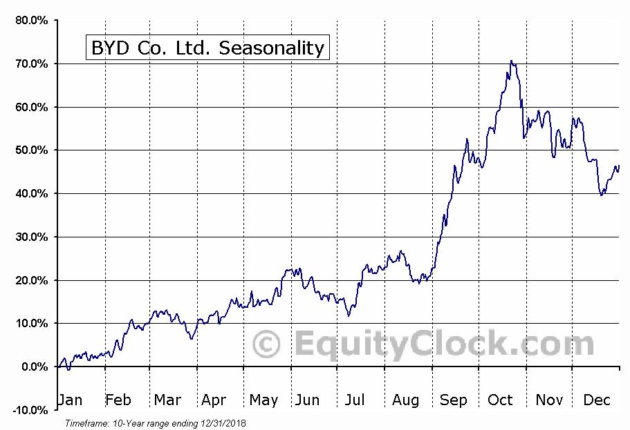 BYD Co. Ltd. (OTCMKT:BYDDY) Seasonal Chart
