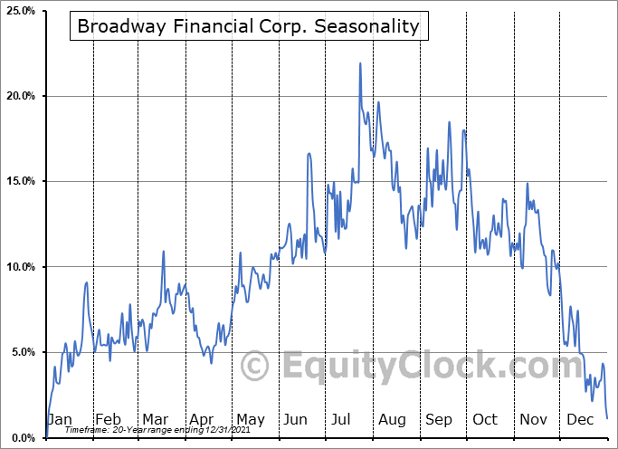 Broadway Financial Corp. (NASD:BYFC) Seasonal Chart