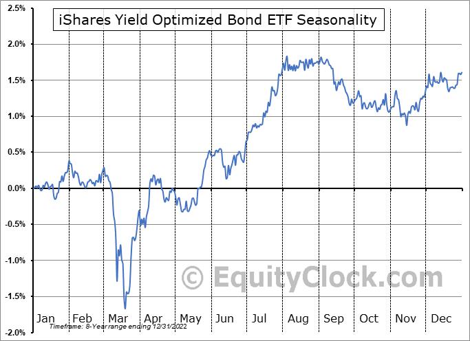 iShares Yield Optimized Bond ETF (AMEX:BYLD) Seasonal Chart
