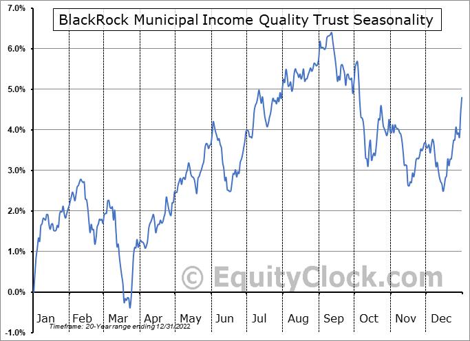 BlackRock Municipal Income Quality Trust (NYSE:BYM) Seasonal Chart