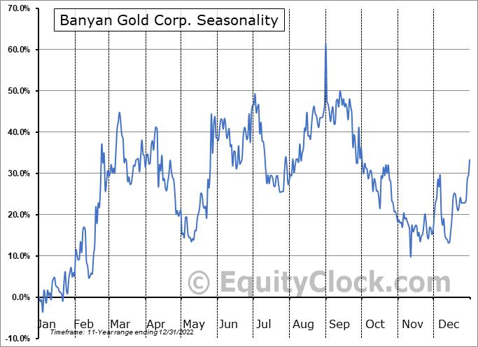 Banyan Gold Corp. (TSXV:BYN.V) Seasonal Chart