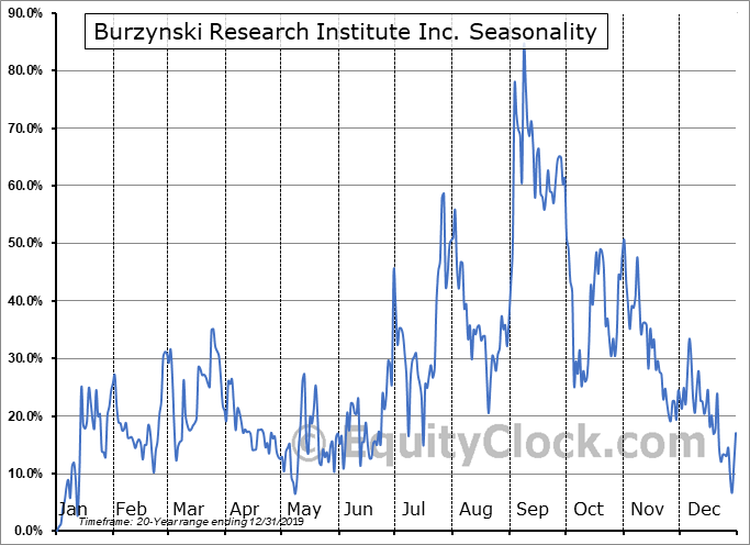 Burzynski Research Institute Inc. (OTCMKT:BZYR) Seasonal Chart