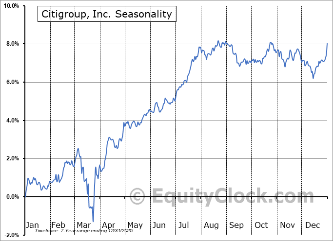 Citigroup, Inc. (NYSE:C-PK) Seasonal Chart