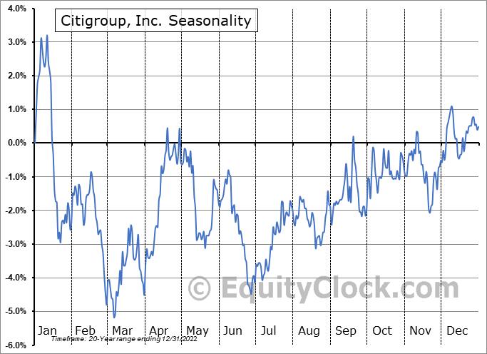 Citigroup, Inc. (NYSE:C) Seasonal Chart