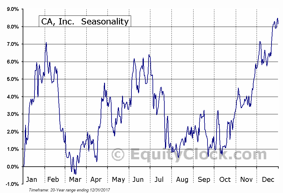 CA, Inc.  (NASDAQ:CA) Seasonal Chart
