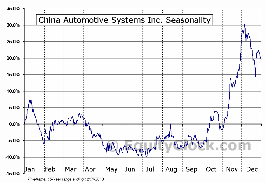 China Automotive Systems Inc. (NASD:CAAS) Seasonal Chart