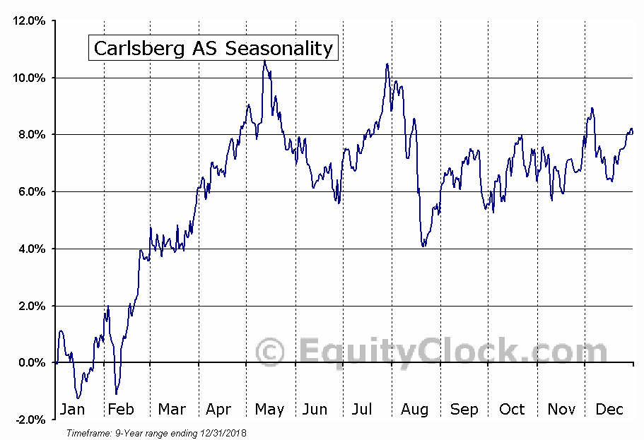 Carlsberg AS (OTCMKT:CABGY) Seasonal Chart