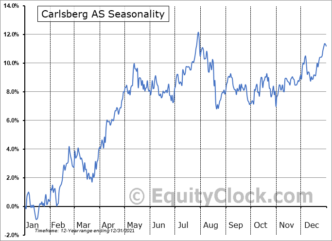 Carlsberg AS (OTCMKT:CABGY) Seasonal Chart
