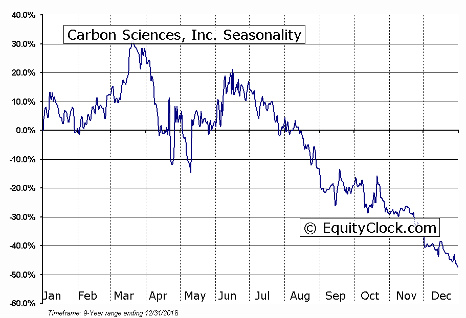 Carbon Sciences, Inc. (OTCMKT:CABN) Seasonal Chart