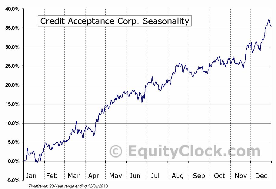 Credit Acceptance Corp. (NASD:CACC) Seasonal Chart