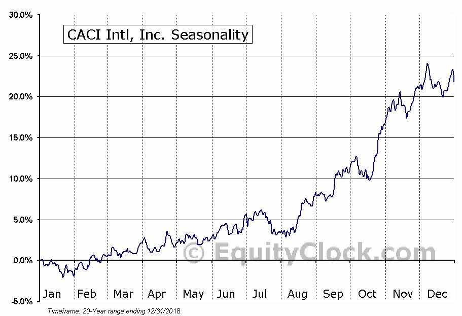 CACI Intl, Inc. (NYSE:CACI) Seasonal Chart
