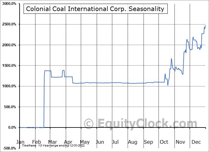 Colonial Coal International Corp. (TSXV:CAD.V) Seasonal Chart