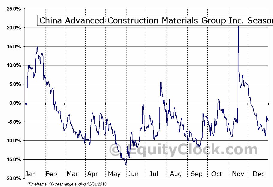 China Advanced Construction Materials Group Inc. (NASD:CADC) Seasonal Chart