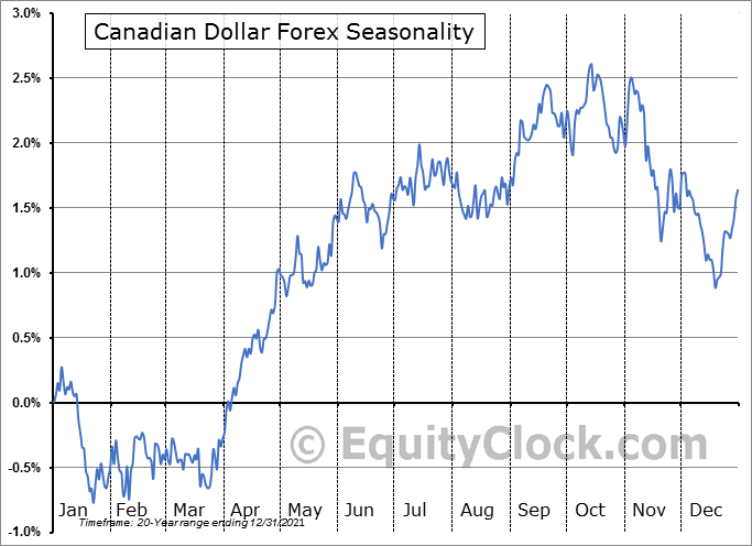 Canadian Dollar Forex (FX:CAD) Seasonal Chart