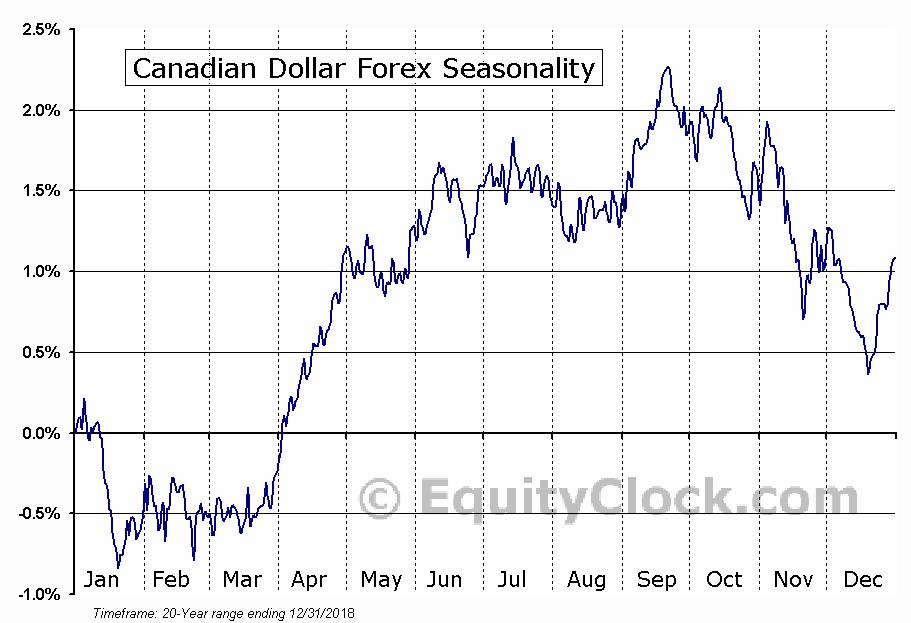 Canadian Dollar Forex (FX:CAD) Seasonal Chart