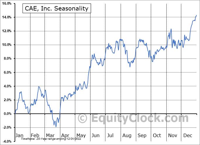 CAE, Inc. (NYSE:CAE) Seasonal Chart
