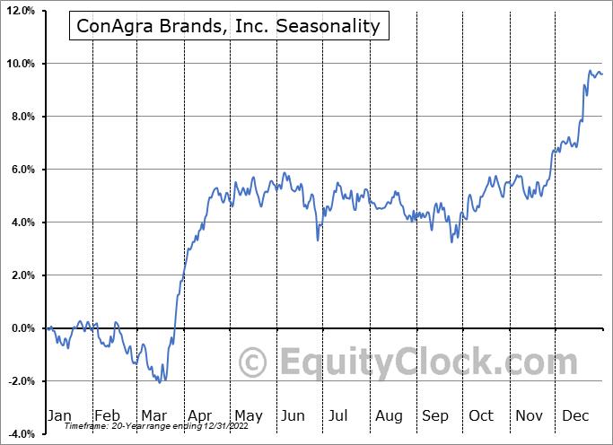 ConAgra Brands, Inc. (NYSE:CAG) Seasonal Chart